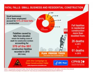 Fall hazards at small businesses